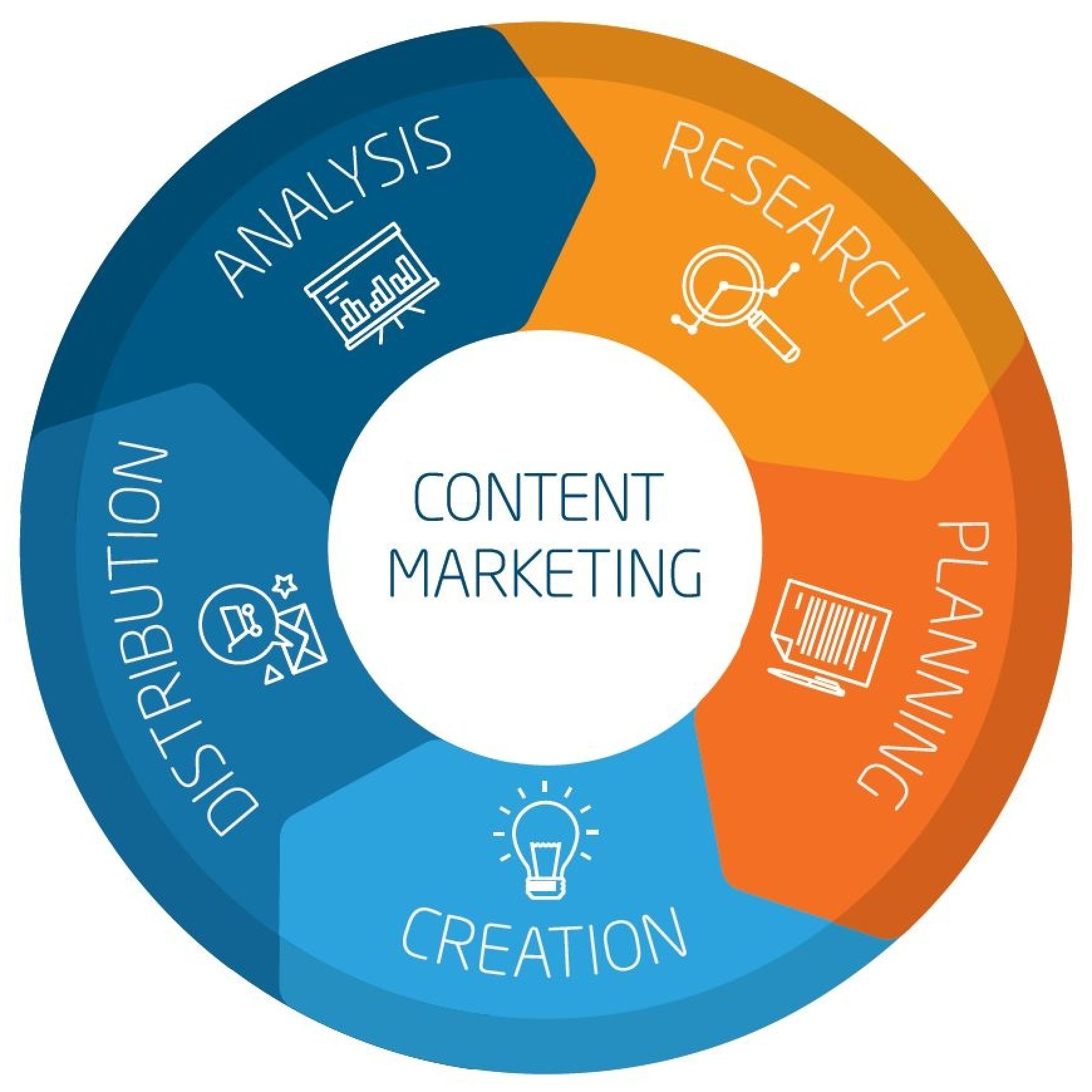 5 Steps to Implement and Optimize Content Marketing in Your Company